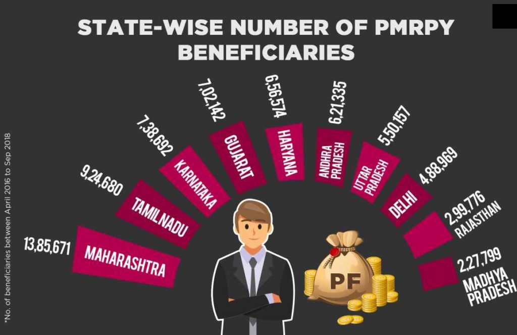 State-wise PMRPY Beneficiaries